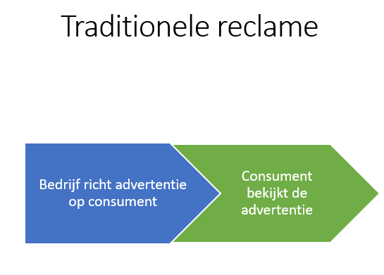 Traditionele advertenties