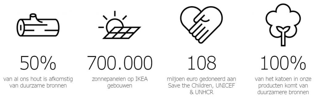 Sustainability IKEA